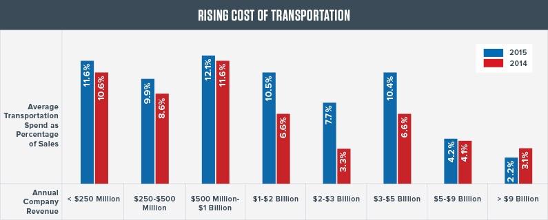 rising_cost_transportation.jpg